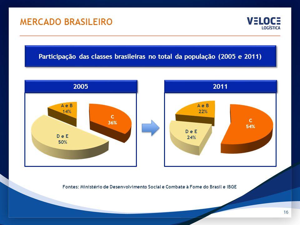 16 MERCADO BRASILEIRO Fontes: Ministério de Desenvolvimento Social e Combate à Fome do Brasil e IBGE A e B 14% C 36% D e E 50% Participação das classe