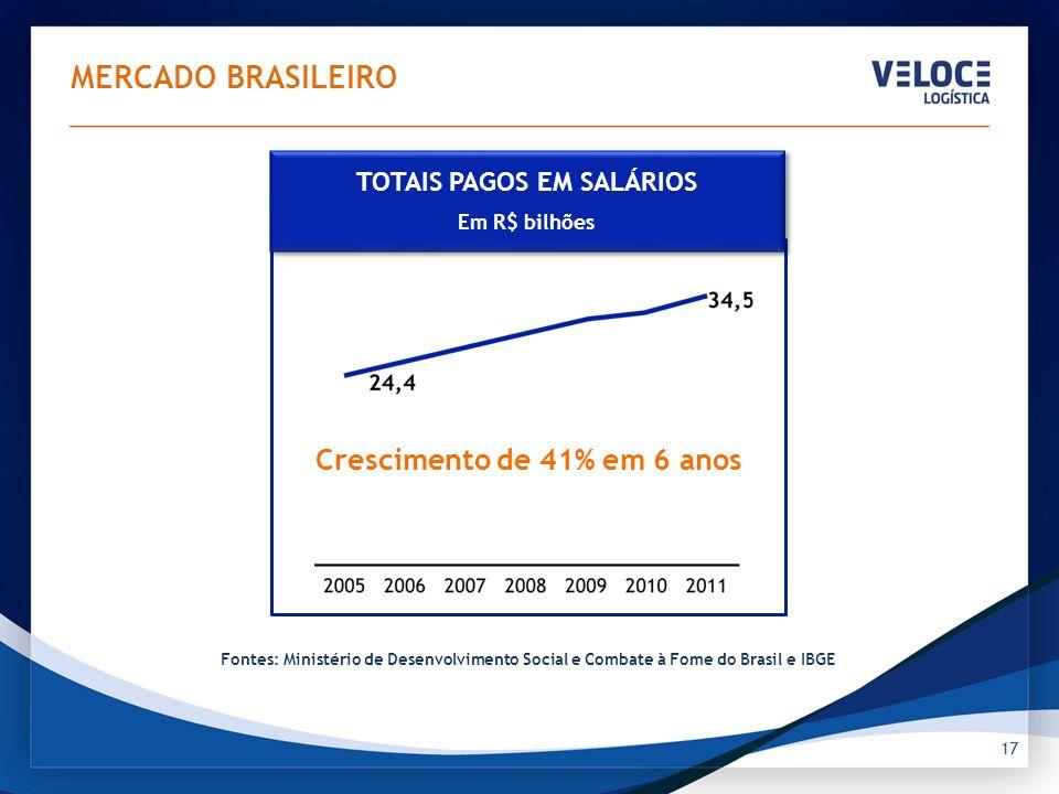 17 MERCADO BRASILEIRO Fontes: Ministério de Desenvolvimento Social e Combate à Fome do Brasil e IBGE Crescimento de 41% em 6 anos TOTAIS PAGOS EM SALÁ