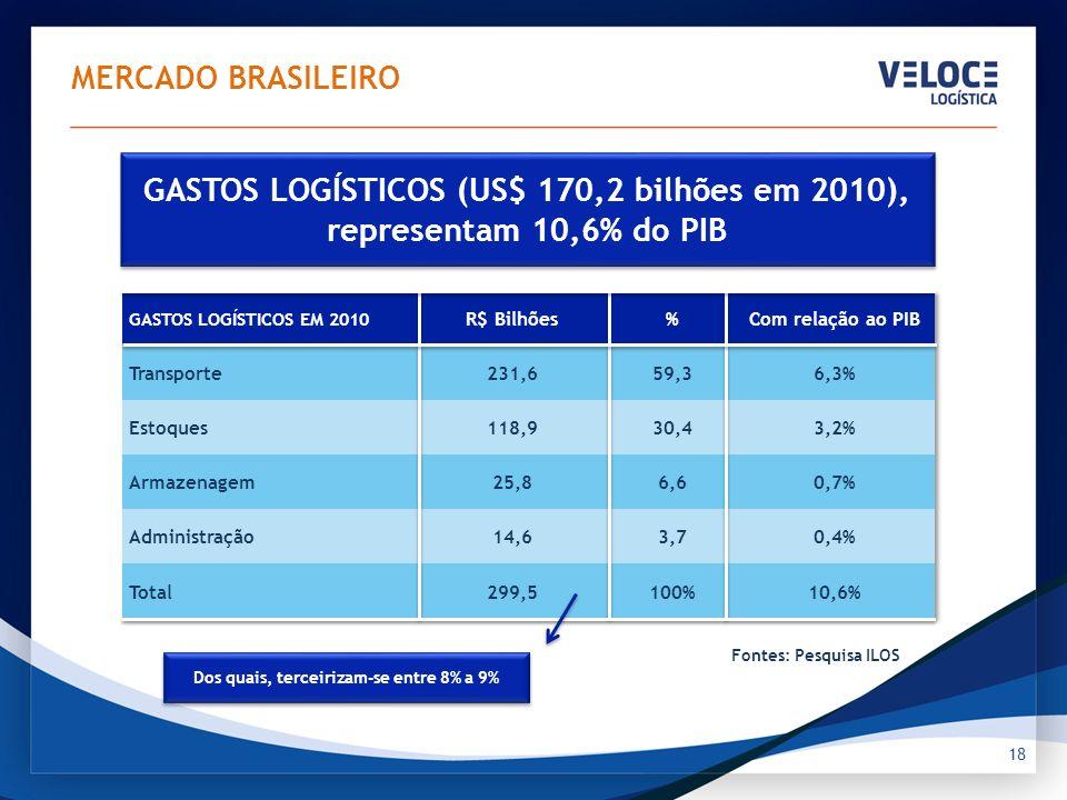 GASTOS LOGÍSTICOS (US$ 170,2 bilhões em 2010), representam 10,6% do PIB 18 MERCADO BRASILEIRO Fontes: Pesquisa ILOS Dos quais, terceirizam-se entre 8%