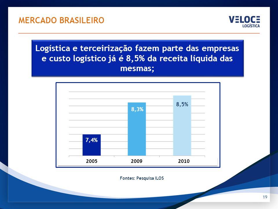 Logística e terceirização fazem parte das empresas e custo logístico já é 8,5% da receita líquida das mesmas; 19 MERCADO BRASILEIRO Fontes: Pesquisa I