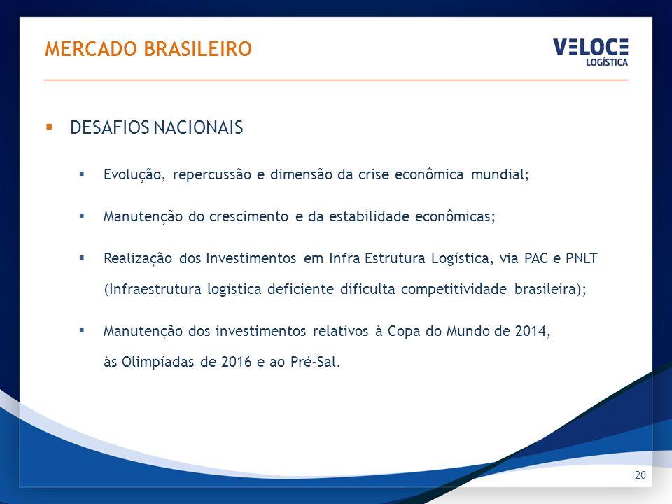 20 MERCADO BRASILEIRO DESAFIOS NACIONAIS Evolução, repercussão e dimensão da crise econômica mundial; Manutenção do crescimento e da estabilidade econ
