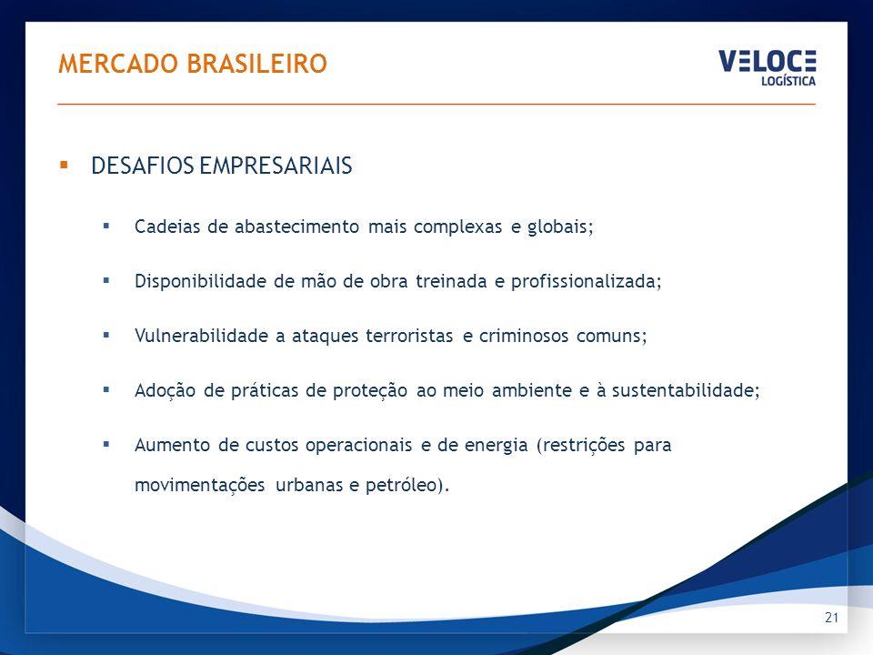 21 MERCADO BRASILEIRO DESAFIOS EMPRESARIAIS Cadeias de abastecimento mais complexas e globais; Disponibilidade de mão de obra treinada e profissionali