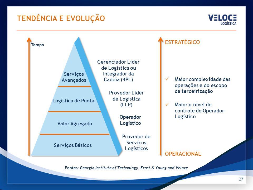 27 TENDÊNCIA E EVOLUÇÃO Maior complexidade das operações e do escopo da terceirização Maior o nível de controle do Operador Logístico Serviços Avançad