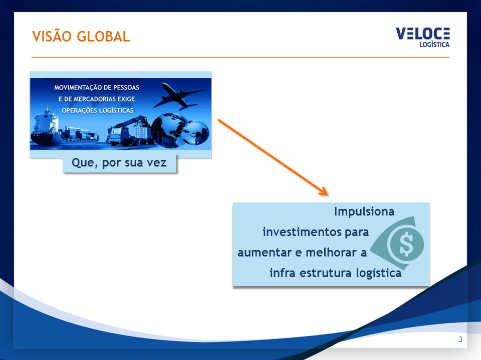 3 Impulsiona investimentos para aumentar e melhorar a infra estrutura logística Impulsiona investimentos para aumentar e melhorar a infra estrutura lo