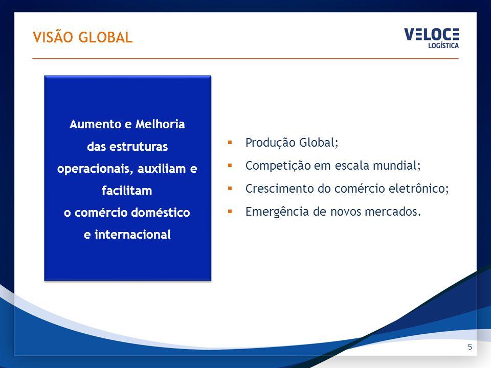 VISÃO GLOBAL 5 Produção Global; Competição em escala mundial; Crescimento do comércio eletrônico; Emergência de novos mercados. Aumento e Melhoria das