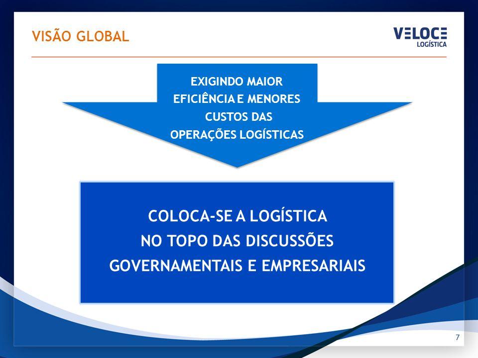 GASTOS LOGÍSTICOS (US$ 170,2 bilhões em 2010), representam 10,6% do PIB 18 MERCADO BRASILEIRO Fontes: Pesquisa ILOS Dos quais, terceirizam-se entre 8% a 9%