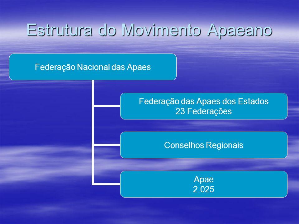 Estrutura do Movimento Apaeano Federação Nacional das Apaes Federação das Apaes dos Estados 23 Federações Conselhos Regionais Apae 2.025