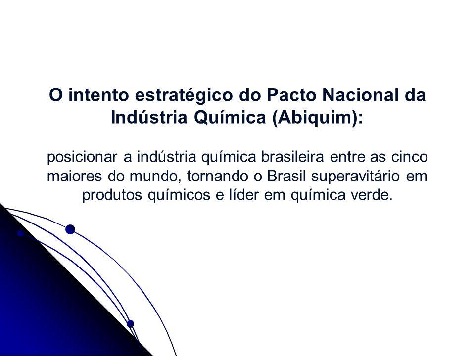 O intento estratégico do Pacto Nacional da Indústria Química (Abiquim): posicionar a indústria química brasileira entre as cinco maiores do mundo, tor
