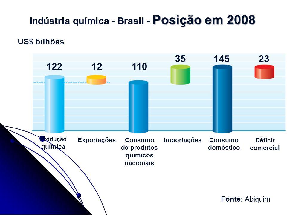 Posição em 2008 Indústria química - Brasil - Posição em 2008 12212110 35 14523 US$ bilhões Produção química ExportaçõesConsumo de produtos químicos na