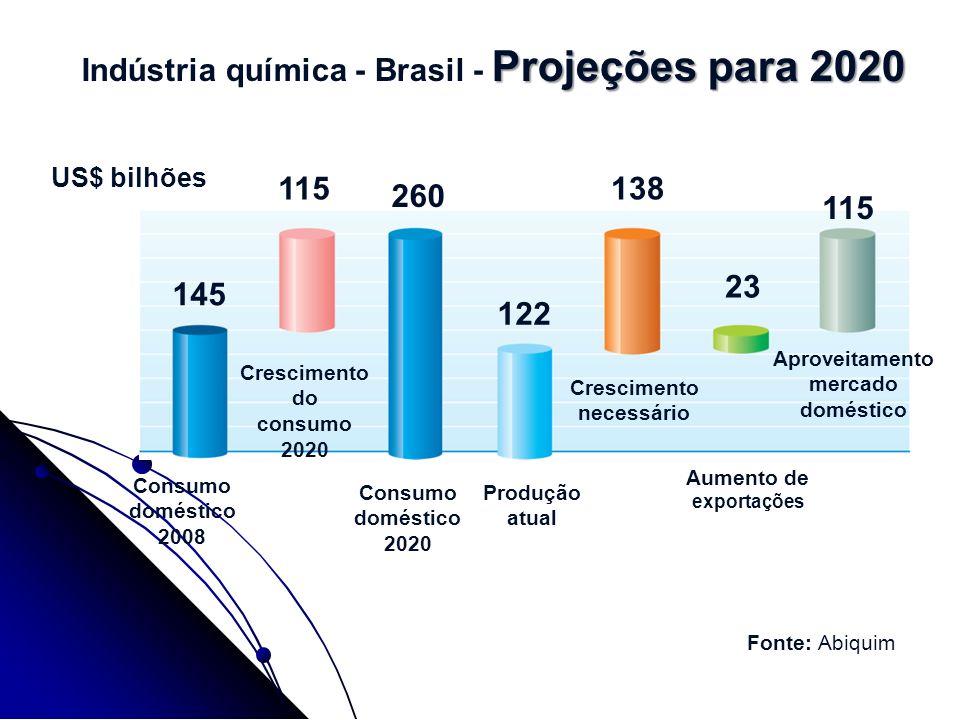 Projeções para 2020 Indústria química - Brasil - Projeções para 2020 Consumo doméstico 2008 Crescimento do consumo 2020 Consumo doméstico 2020 Produçã