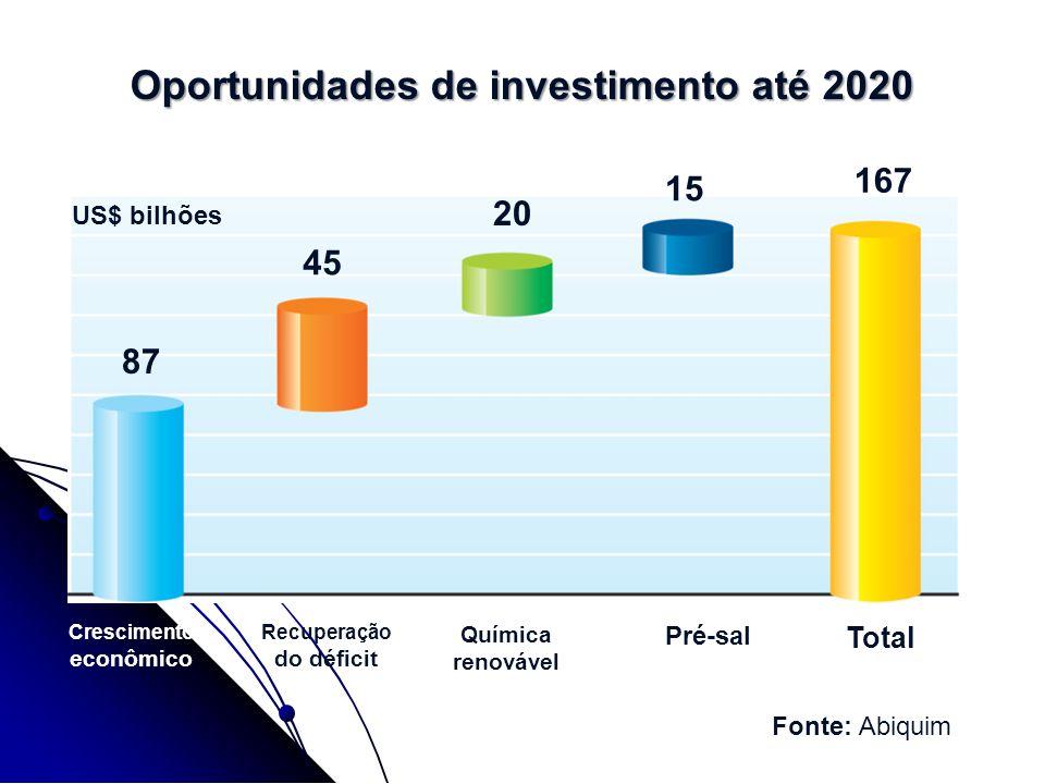 87 45 167 20 15 Oportunidades de investimento até 2020 US$ bilhões Crescimento econômico Recuperação do déficit Química renovável Pré-sal Total Fonte: