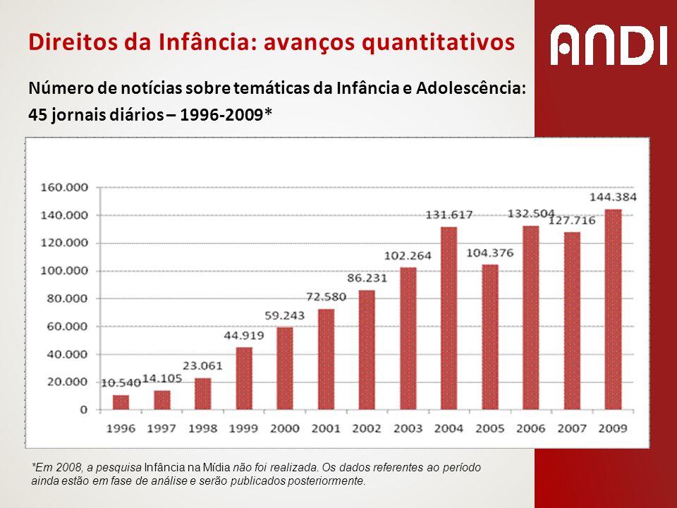 Direitos da Infância: avanços quantitativos Número de notícias sobre temáticas da Infância e Adolescência: 45 jornais diários – 1996-2009* *Em 2008, a