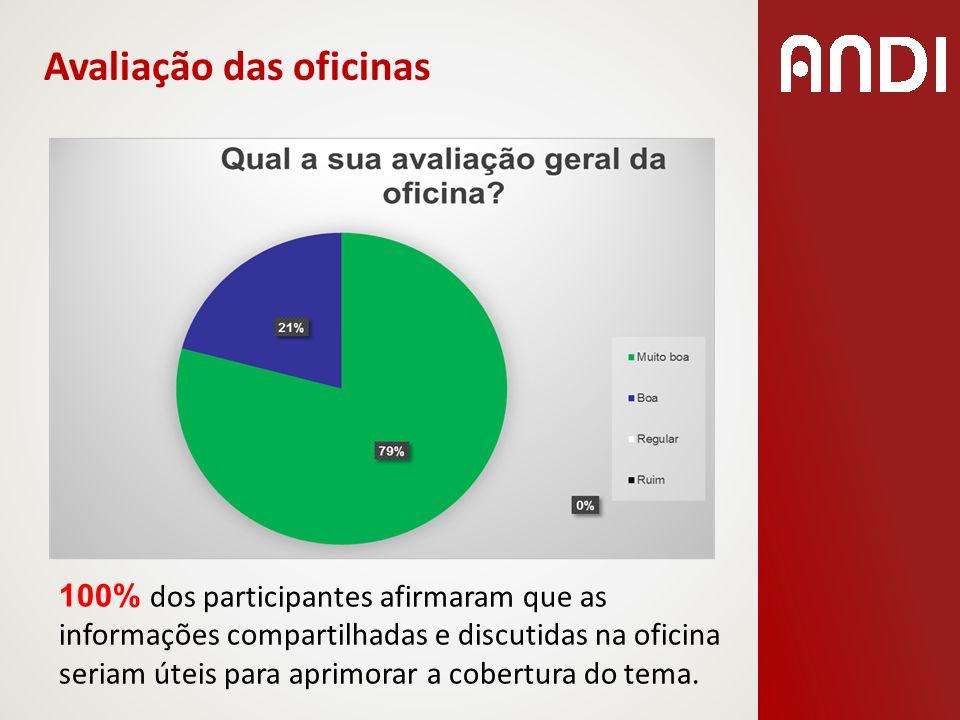 100% dos participantes afirmaram que as informações compartilhadas e discutidas na oficina seriam úteis para aprimorar a cobertura do tema. Avaliação