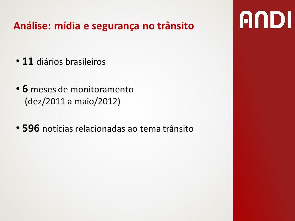 Análise: mídia e segurança no trânsito 11 diários brasileiros 6 meses de monitoramento (dez/2011 a maio/2012) 596 notícias relacionadas ao tema trânsi