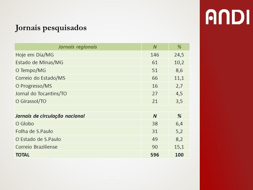 Jornais regionaisN% Hoje em Dia/MG14624,5 Estado de Minas/MG6110,2 O Tempo/MG518,6 Correio do Estado/MS6611,1 O Progresso/MS162,7 Jornal do Tocantins/