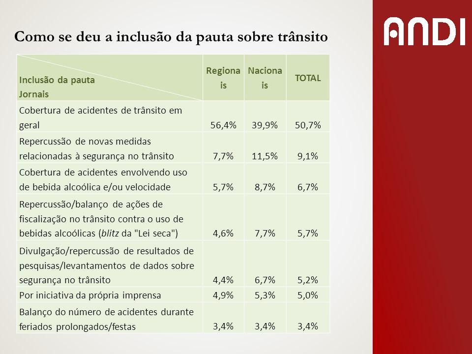 Como se deu a inclusão da pauta sobre trânsito Inclusão da pauta Jornais Regiona is Naciona is TOTAL Cobertura de acidentes de trânsito em geral56,4%3