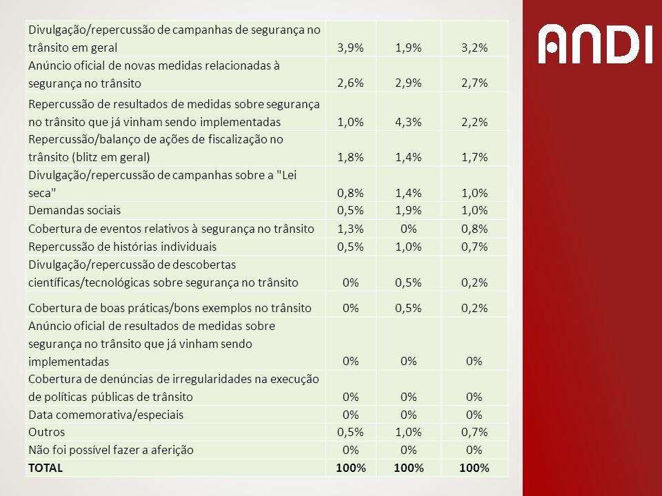 Divulgação/repercussão de campanhas de segurança no trânsito em geral3,9%1,9%3,2% Anúncio oficial de novas medidas relacionadas à segurança no trânsit