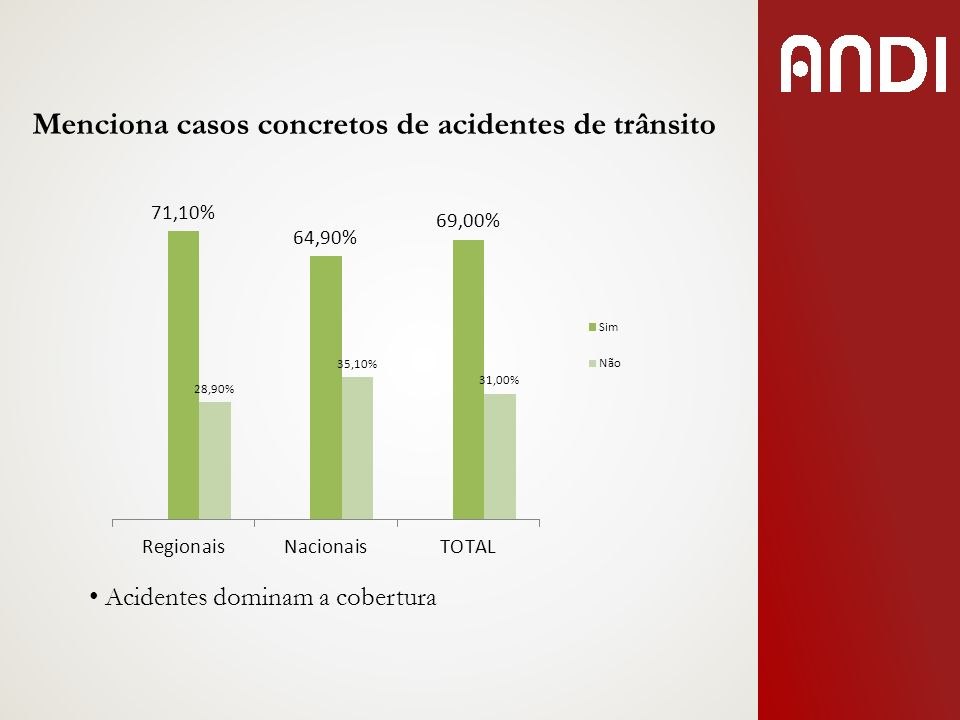 Acidentes dominam a cobertura Menciona casos concretos de acidentes de trânsito