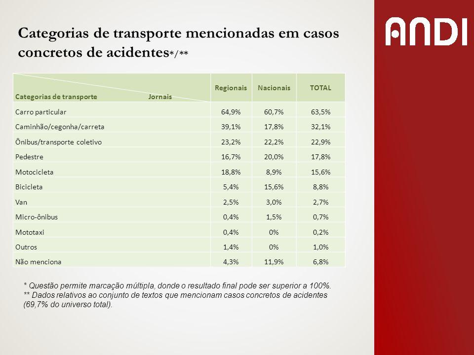 Categorias de transporte mencionadas em casos concretos de acidentes */** Categorias de transporte Jornais RegionaisNacionaisTOTAL Carro particular64,