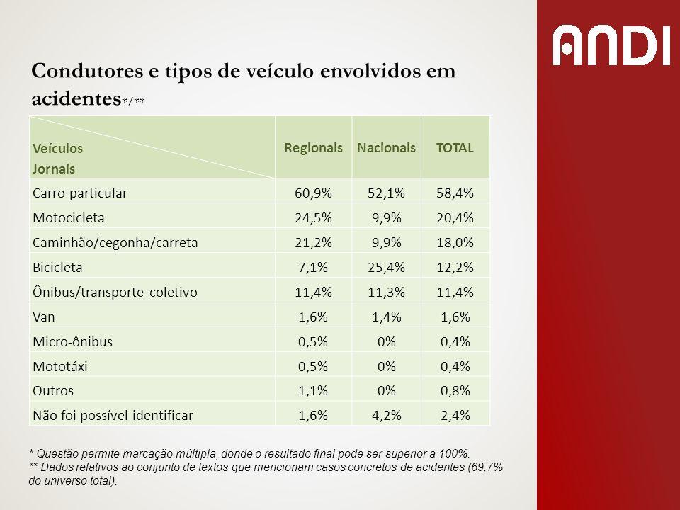 Veículos Jornais RegionaisNacionaisTOTAL Carro particular60,9%52,1%58,4% Motocicleta24,5%9,9%20,4% Caminhão/cegonha/carreta21,2%9,9%18,0% Bicicleta7,1