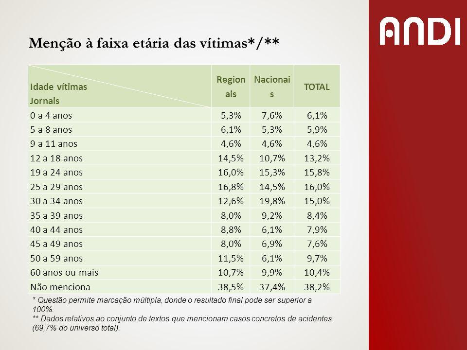 Menção à faixa etária das vítimas*/** Idade vítimas Jornais Region ais Nacionai s TOTAL 0 a 4 anos5,3%7,6%6,1% 5 a 8 anos6,1%5,3%5,9% 9 a 11 anos4,6%