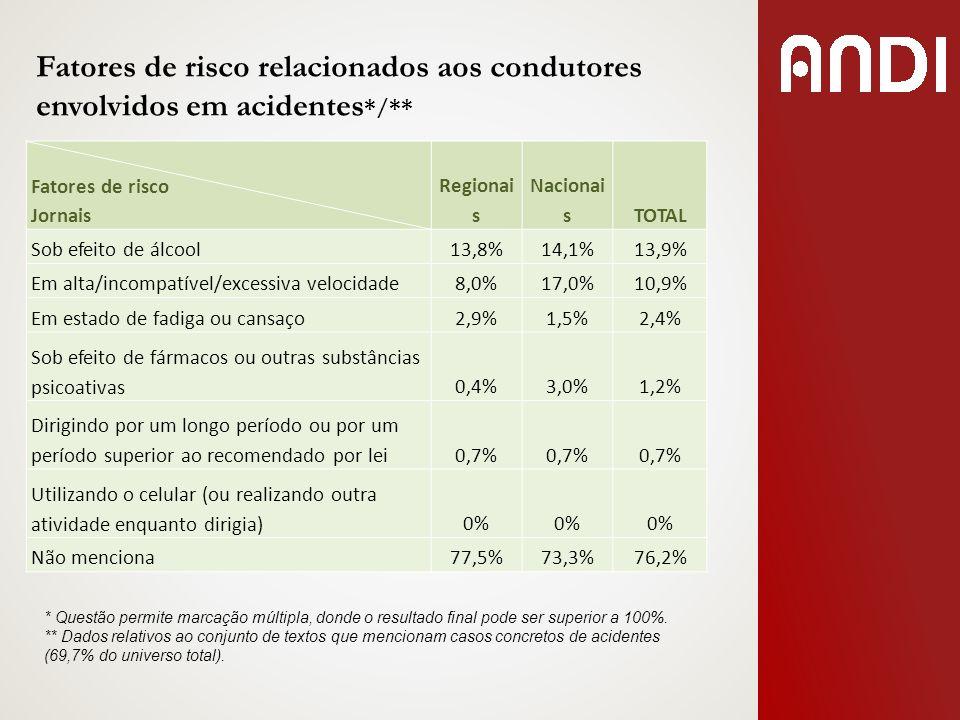 Fatores de risco relacionados aos condutores envolvidos em acidentes */** Fatores de risco Jornais Regionai s Nacionai sTOTAL Sob efeito de álcool13,8