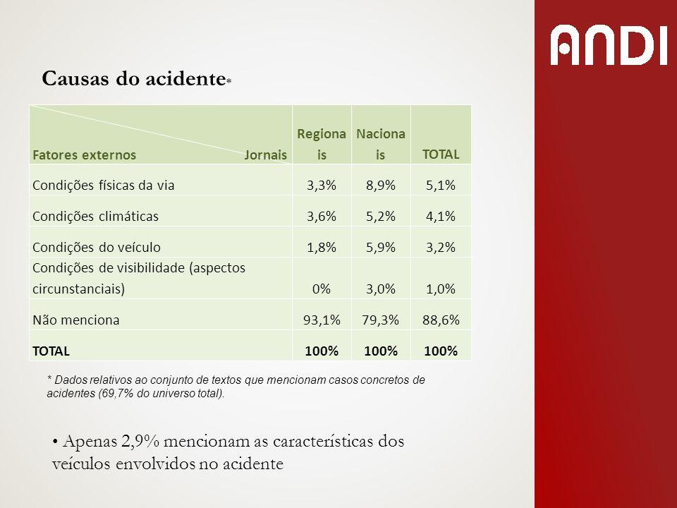 Causas do acidente * Apenas 2,9% mencionam as características dos veículos envolvidos no acidente Fatores externos Jornais Regiona is Naciona isTOTAL