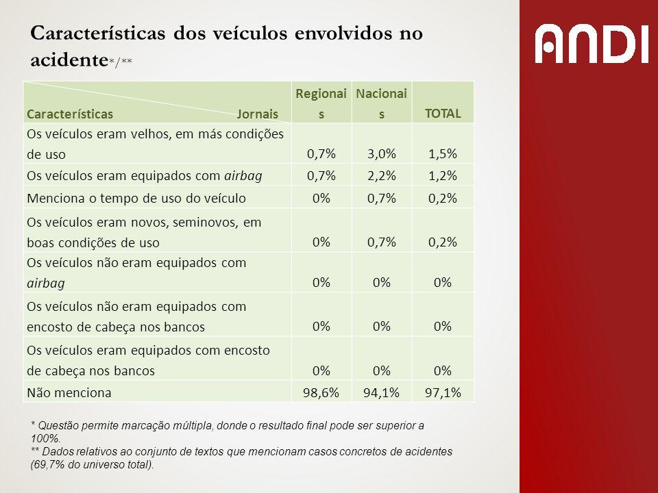 Características Jornais Regionai s Nacionai sTOTAL Os veículos eram velhos, em más condições de uso0,7%3,0%1,5% Os veículos eram equipados com airbag0
