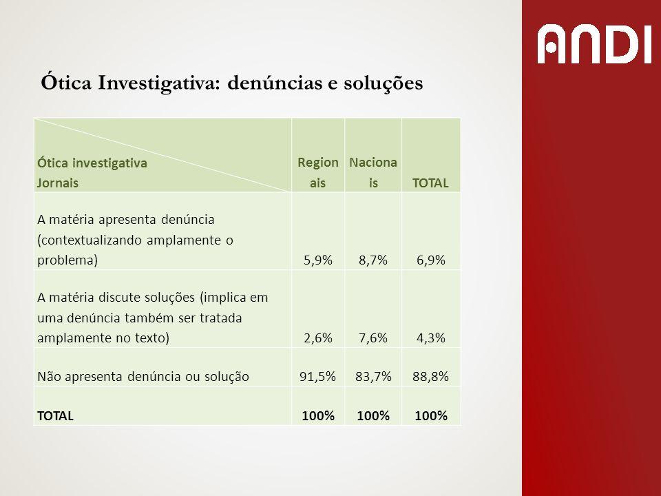 Ótica Investigativa: denúncias e soluções Ótica investigativa Jornais Region ais Naciona isTOTAL A matéria apresenta denúncia (contextualizando amplam