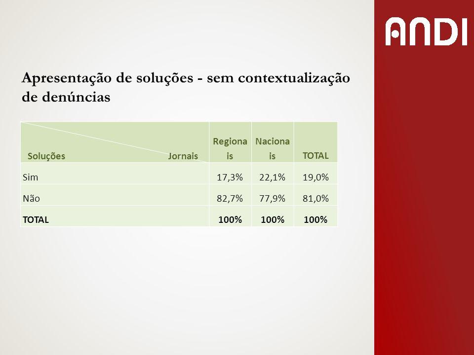 Apresentação de soluções - sem contextualização de denúncias Soluções Jornais Regiona is Naciona isTOTAL Sim17,3%22,1%19,0% Não82,7%77,9%81,0% TOTAL10