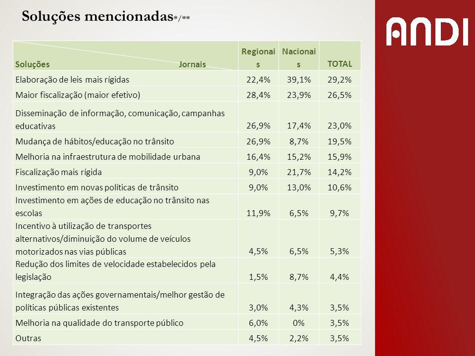 Soluções mencionadas */** Soluções Jornais Regionai s Nacionai sTOTAL Elaboração de leis mais rígidas22,4%39,1%29,2% Maior fiscalização (maior efetivo