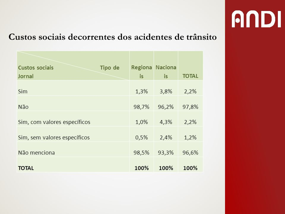 Custos sociais decorrentes dos acidentes de trânsito Custos sociais Tipo de Jornal Regiona is Naciona isTOTAL Sim1,3%3,8%2,2% Não98,7%96,2%97,8% Sim,
