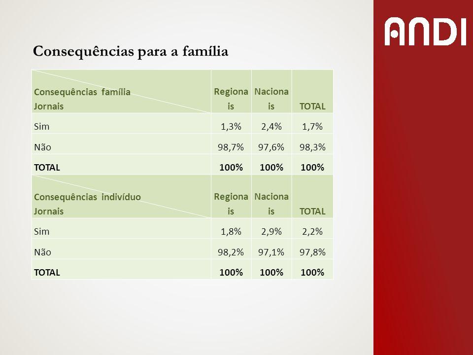 Consequências para a família Consequências família Jornais Regiona is Naciona isTOTAL Sim1,3%2,4%1,7% Não98,7%97,6%98,3% TOTAL100% Consequências indiv