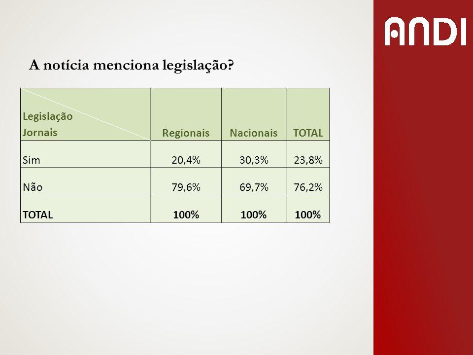 A notícia menciona legislação? Legislação JornaisRegionaisNacionaisTOTAL Sim20,4%30,3%23,8% Não79,6%69,7%76,2% TOTAL100%