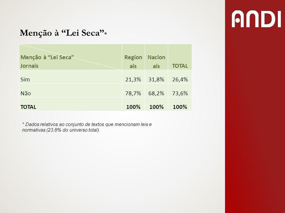 Menção à Lei Seca * Menção à Lei Seca Jornais Region ais Nacion aisTOTAL Sim21,3%31,8%26,4% Não78,7%68,2%73,6% TOTAL100% * Dados relativos ao conjunto