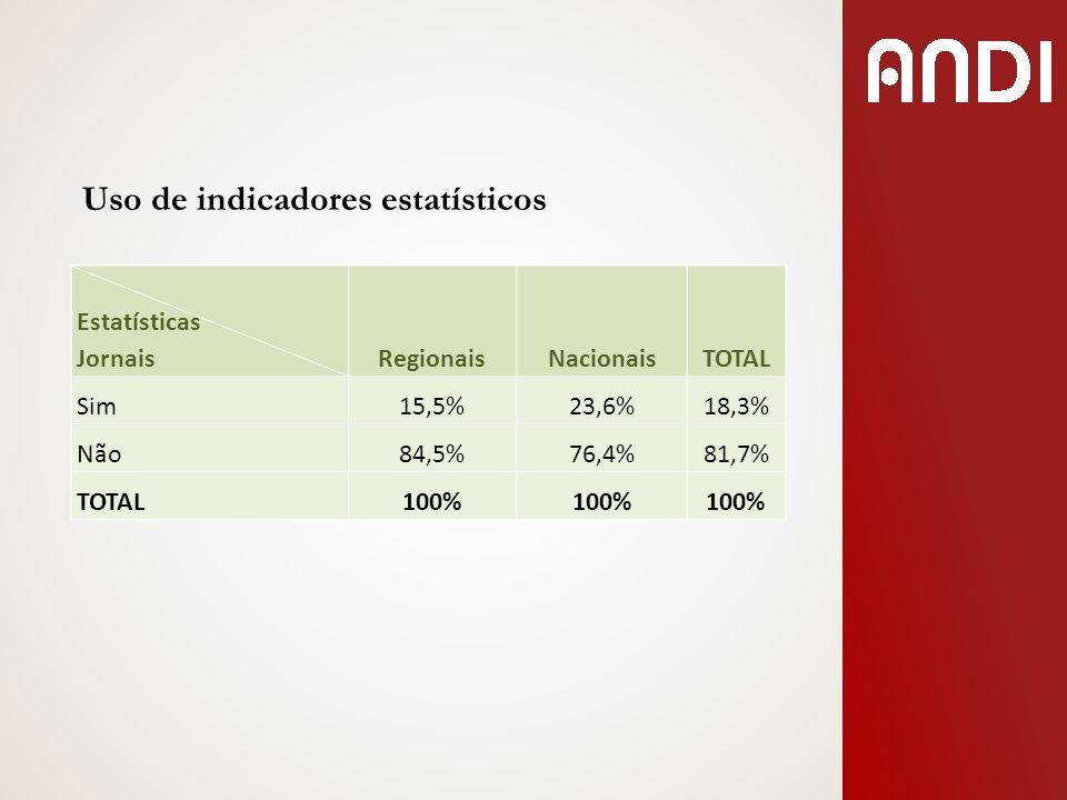 Uso de indicadores estatísticos Estatísticas JornaisRegionaisNacionaisTOTAL Sim15,5%23,6%18,3% Não84,5%76,4%81,7% TOTAL100%