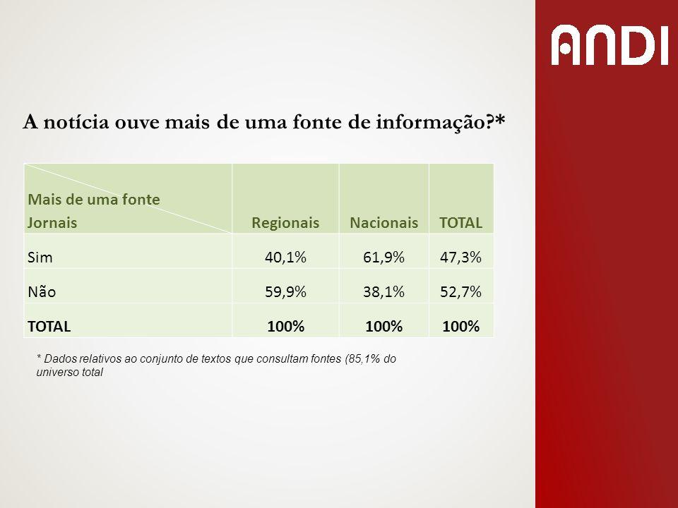 A notícia ouve mais de uma fonte de informação?* Mais de uma fonte JornaisRegionaisNacionaisTOTAL Sim40,1%61,9%47,3% Não59,9%38,1%52,7% TOTAL100% * Da
