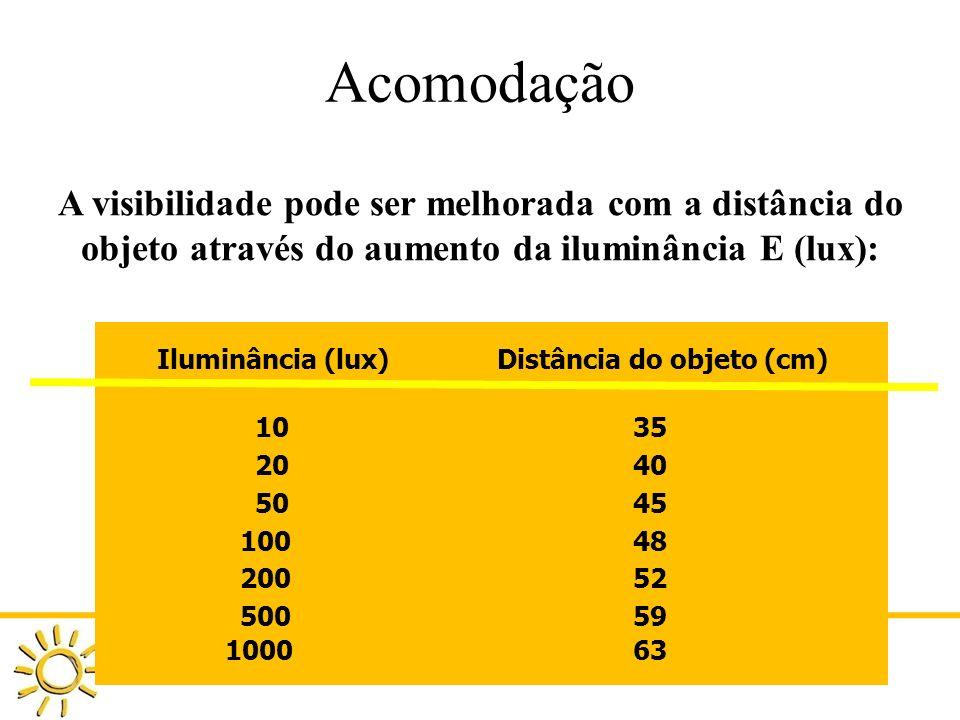 DAU 808 ILUMINAÇÃO NATURAL NO AMBIENTE CONSTRUÍDO PROFA GIANE DE CAMPOS GRIGOLETTI Acomodação A visibilidade pode ser melhorada com a distância do obj