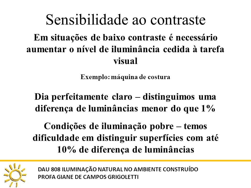Sensibilidade ao contraste Em situações de baixo contraste é necessário aumentar o nível de iluminância cedida à tarefa visual Dia perfeitamente claro