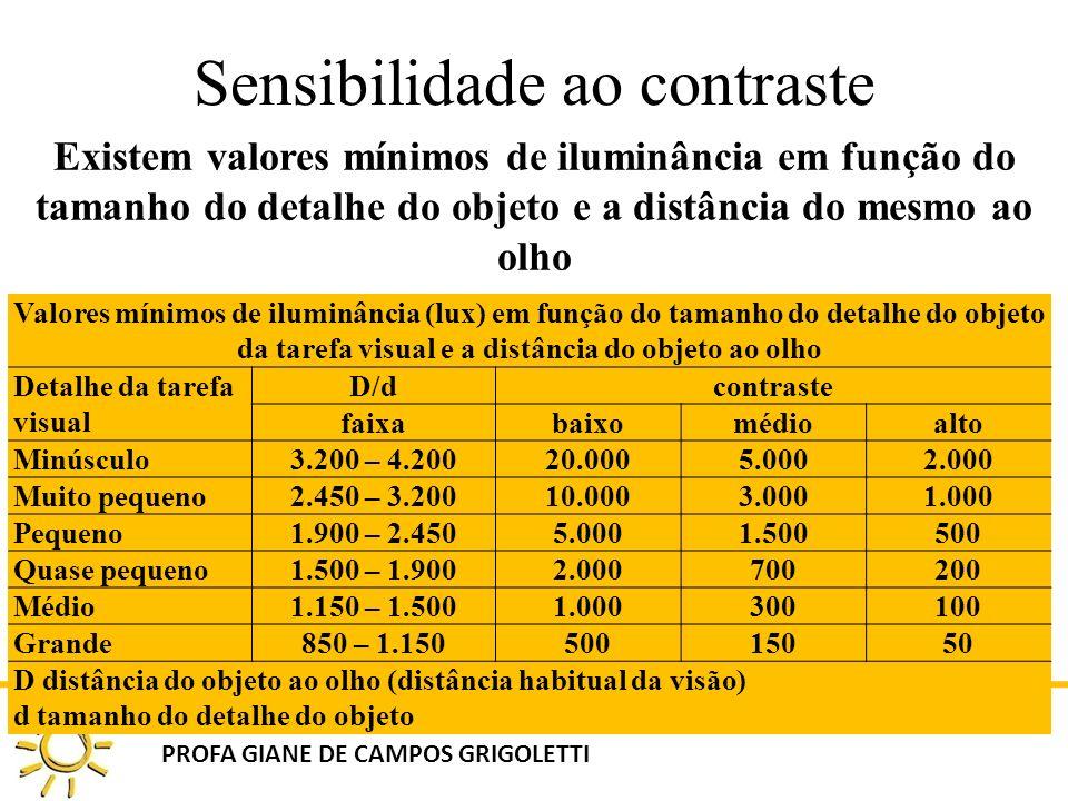 DAU 808 ILUMINAÇÃO NATURAL NO AMBIENTE CONSTRUÍDO PROFA GIANE DE CAMPOS GRIGOLETTI Sensibilidade ao contraste Existem valores mínimos de iluminância e