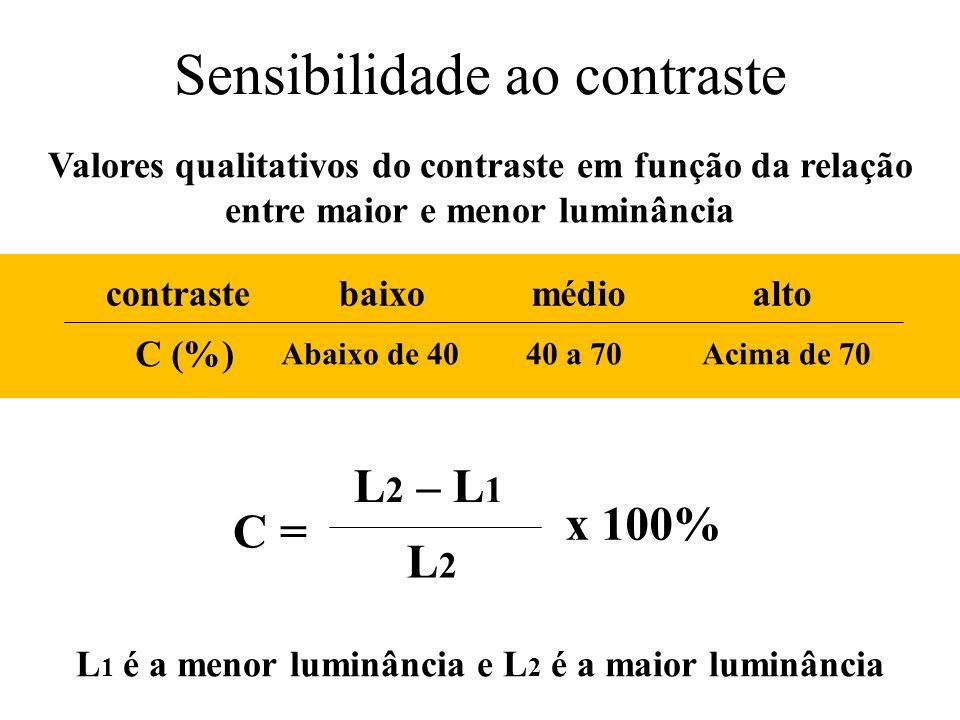 Sensibilidade ao contraste Valores qualitativos do contraste em função da relação entre maior e menor luminância C = L2L2 L 2 – L 1 x 100% L 1 é a men