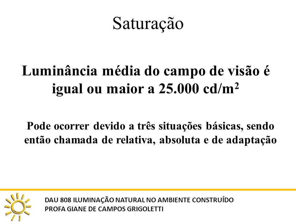 Saturação Luminância média do campo de visão é igual ou maior a 25.000 cd/m 2 DAU 808 ILUMINAÇÃO NATURAL NO AMBIENTE CONSTRUÍDO PROFA GIANE DE CAMPOS