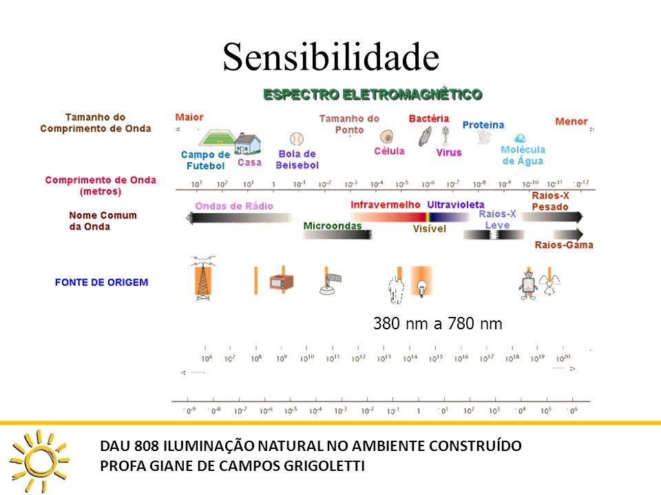 Sensibilidade 380 nm a 780 nm DAU 808 ILUMINAÇÃO NATURAL NO AMBIENTE CONSTRUÍDO PROFA GIANE DE CAMPOS GRIGOLETTI