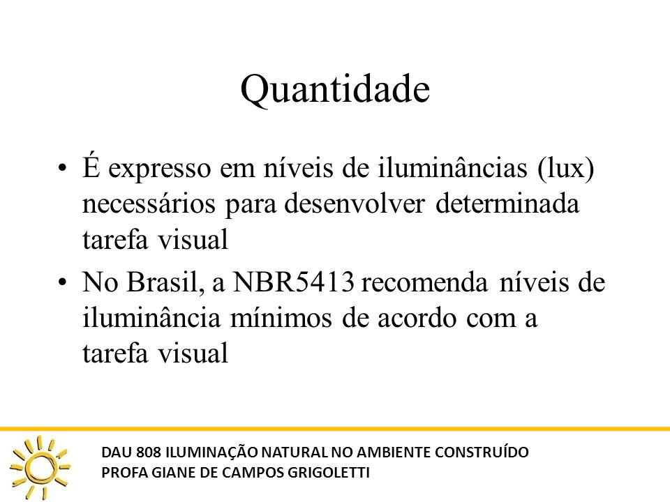 Quantidade É expresso em níveis de iluminâncias (lux) necessários para desenvolver determinada tarefa visual No Brasil, a NBR5413 recomenda níveis de