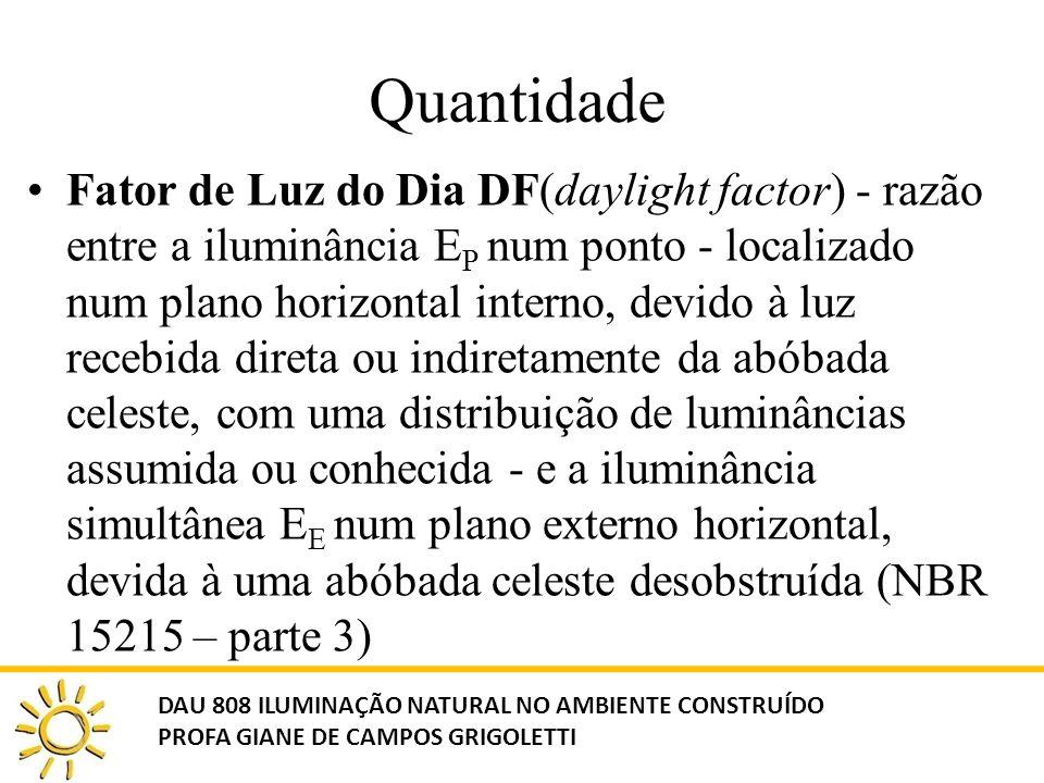 Quantidade Fator de Luz do Dia DF(daylight factor) - razão entre a iluminância E P num ponto - localizado num plano horizontal interno, devido à luz r