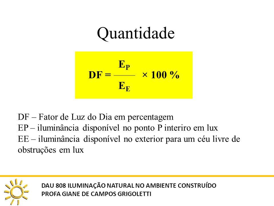 Quantidade DF = EPEPE × 100 % DF – Fator de Luz do Dia em percentagem EP – iluminância disponível no ponto P interiro em lux EE – iluminância disponív