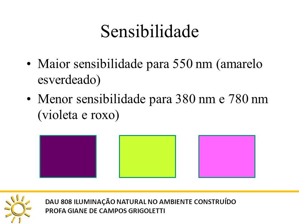 Sensibilidade Maior sensibilidade para 550 nm (amarelo esverdeado) Menor sensibilidade para 380 nm e 780 nm (violeta e roxo) DAU 808 ILUMINAÇÃO NATURA