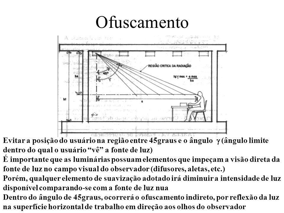 Ofuscamento Evitar a posição do usuário na região entre 45graus e o ângulo (ângulo limite dentro do qual o usuário vê a fonte de luz) É importante que