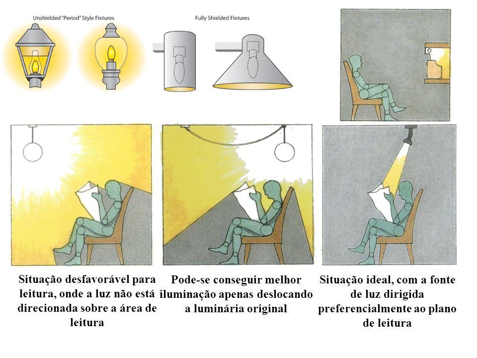 Pode-se conseguir melhor iluminação apenas deslocando a luminária original Situação ideal, com a fonte de luz dirigida preferencialmente ao plano de l