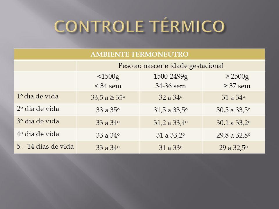 AMBIENTE TERMONEUTRO Peso ao nascer e idade gestacional <1500g < 34 sem 1500-2499g 34-36 sem 2500g 37 sem 1 o dia de vida 33,5 a 35 o 32 a 34 o 31 a 3
